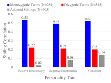 Similarity in twins and adoptees indicates a small role for shared  environment in personality.