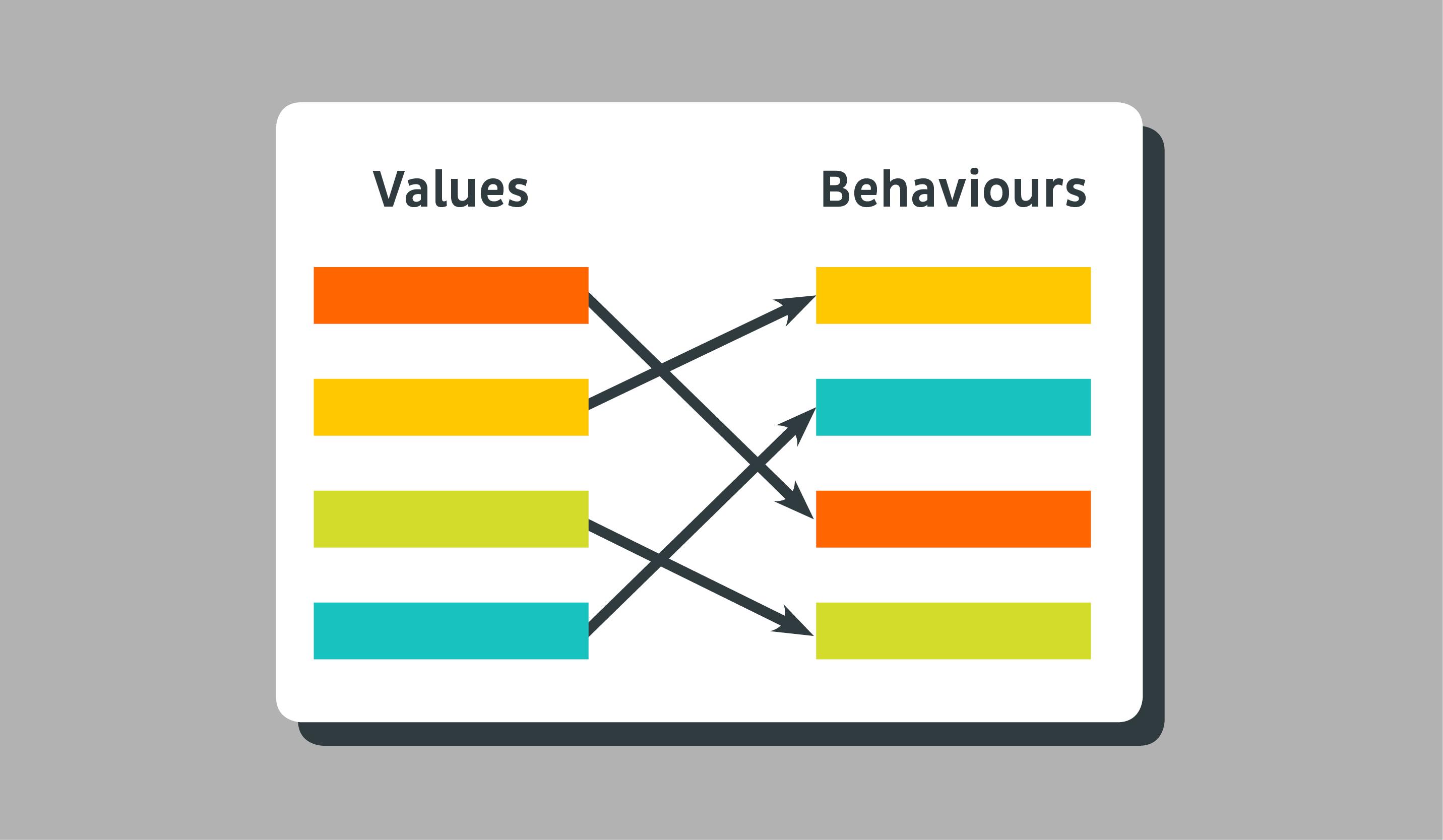 Do your behaviours match your values?