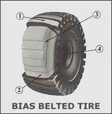 Bias Belted Skid Steer Tire