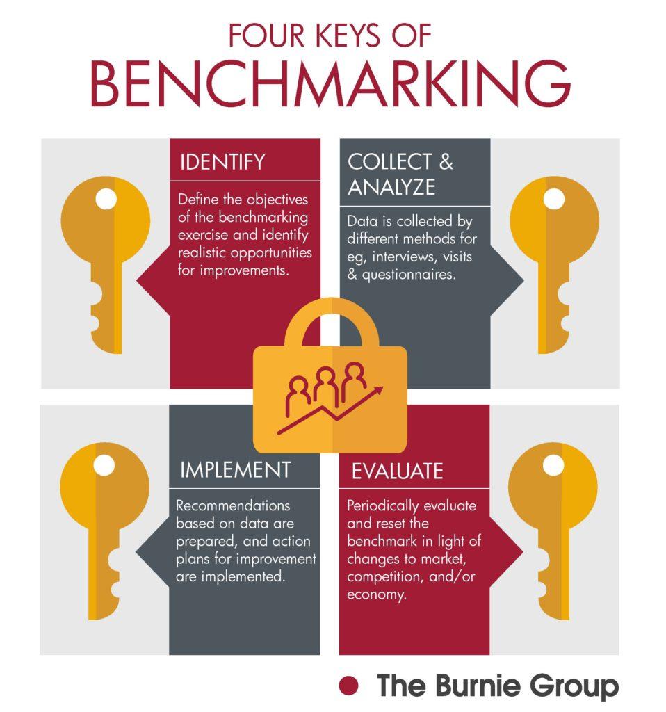 4 keys of Successful Benchmarking