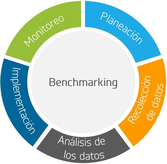 benchmarking