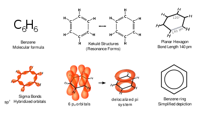The various representations of benzene.