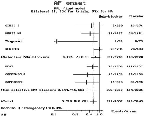 Results on AF onset according to beta-blocker cardioselectivity.  Heterogeneity between subgroups not significant