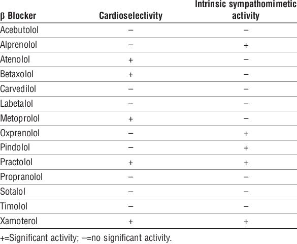 cardioselectivity