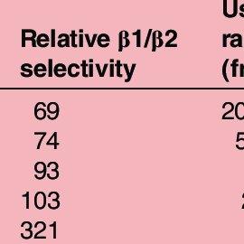 Cardioselectivity of β-blockers