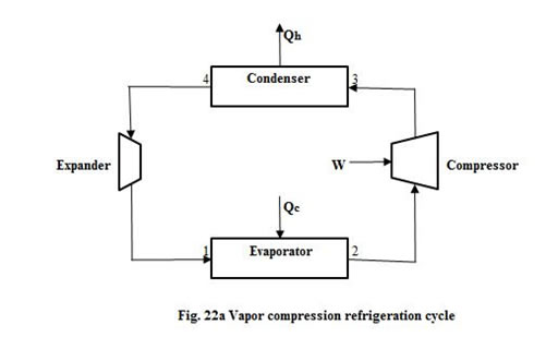 An ideal refrigerator works on a carnot cycle (refer Fig.22a), consisting  of two isothermal steps in which heat |Qc| is absorbed at the lower  temperature Tc