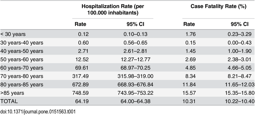 Hospitalization rate and case-fatality rate of patients with Parkinson´s  disease by age