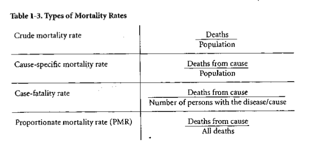 Types of Mortality Rates Regionville is a community of 100,000 persons.  During 1985, there