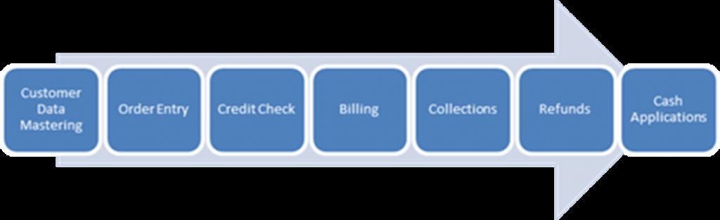customer data OTC Process
