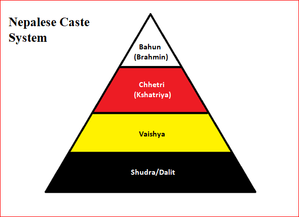 File:Nepalese Hindu Caste System.png