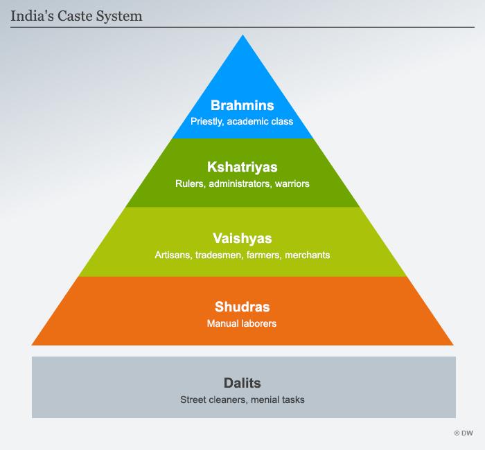 Infografik Kastensystem ENG