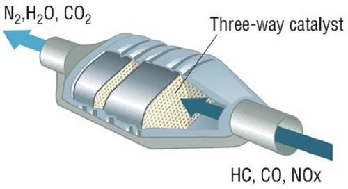 catalytic