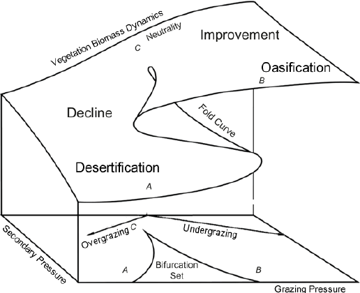 Application of the catastrophe theory on grazing (adopted from (Flay, 1978)  )