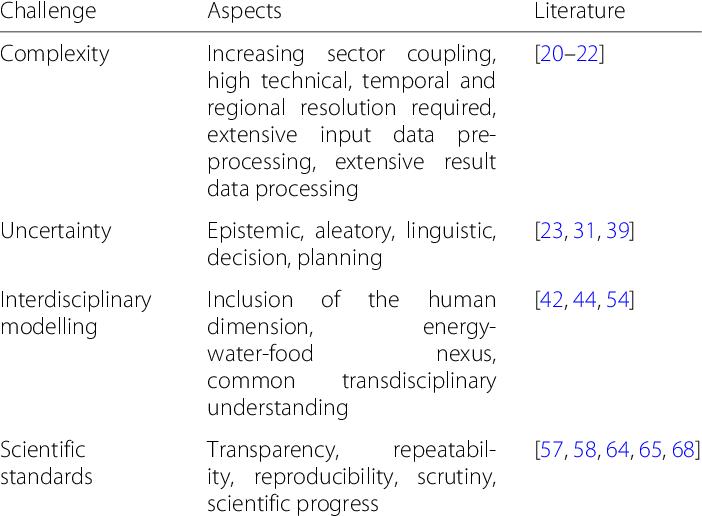 Categorised energy system modelling challenges