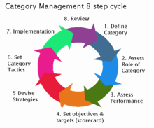 The category management 8-step process (retail)[edit]