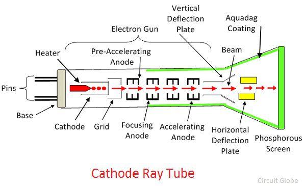 cathode-ray tube