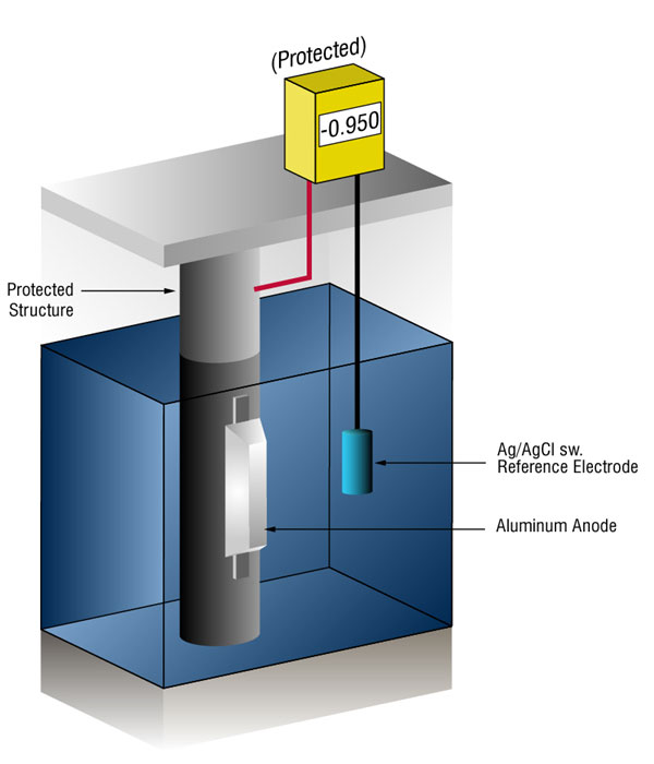 cathodic protection testing, cathodic protection potential