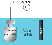 Simple impressed current cathodic protection system. A source of DC  electric current is used to help drive the protective electrochemical  reaction.