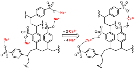 Idealised image of water-softening process, involving replacement of  calcium ions in water with sodium ions donated by a cation-exchange resin