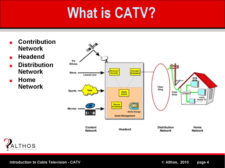 What is CATV?