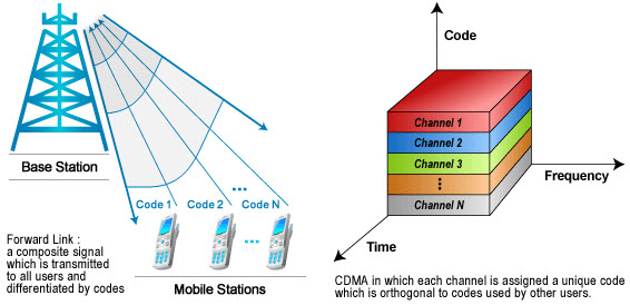 What is CDMA?