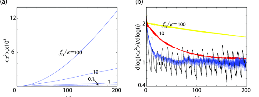(color online) (a) MSD averaged over 500 samples in a defectless system  with dynamic disorder for various DCFs, fD. (b) d log(x 2 (t))/d log(t)  averaged