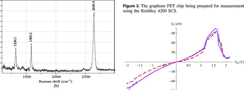 (a) Raman signature of the defectless graphene monolayer and (b) Raman  signature