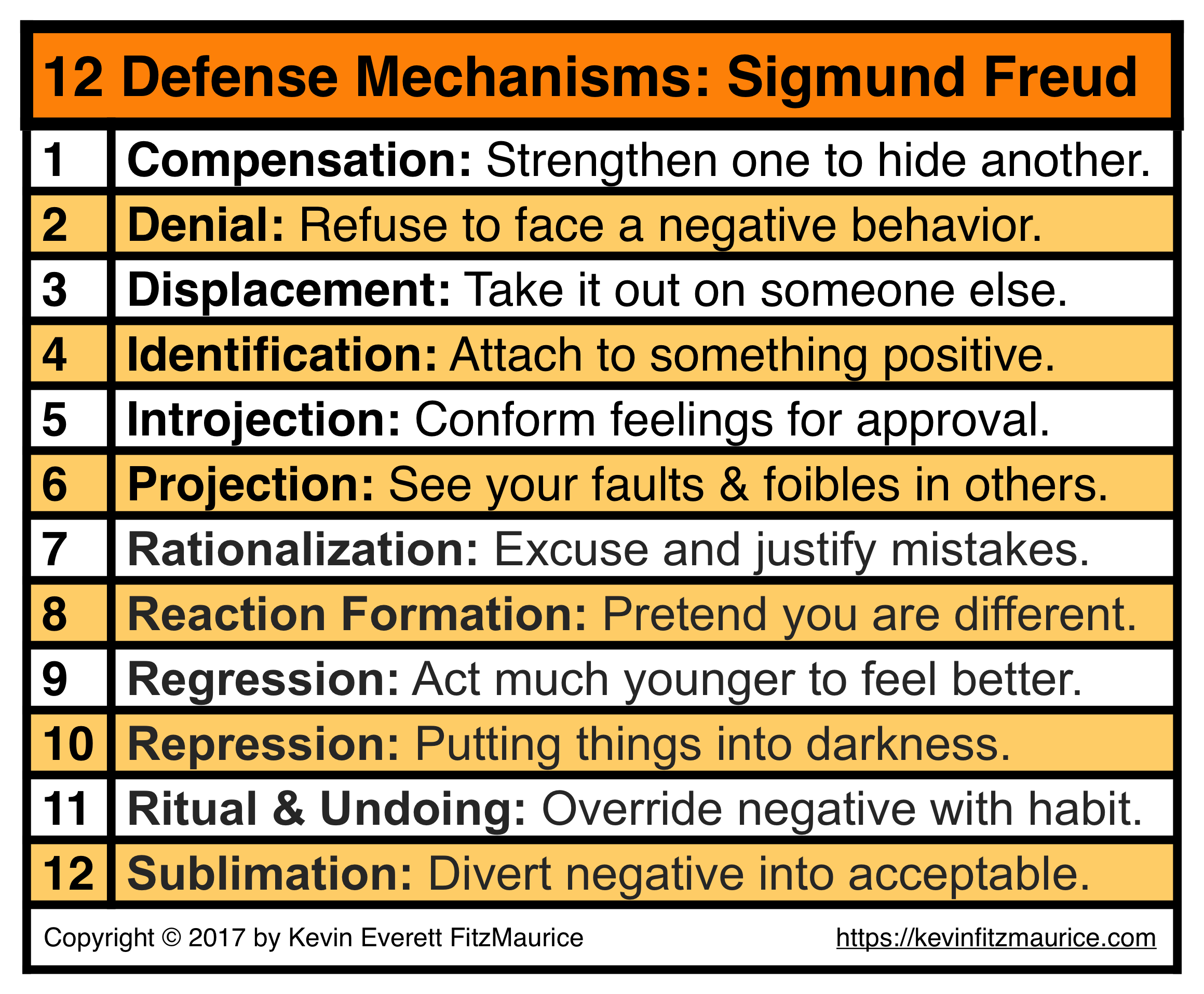 Sigmund Freud: 12 Ego Defense Mechanisms