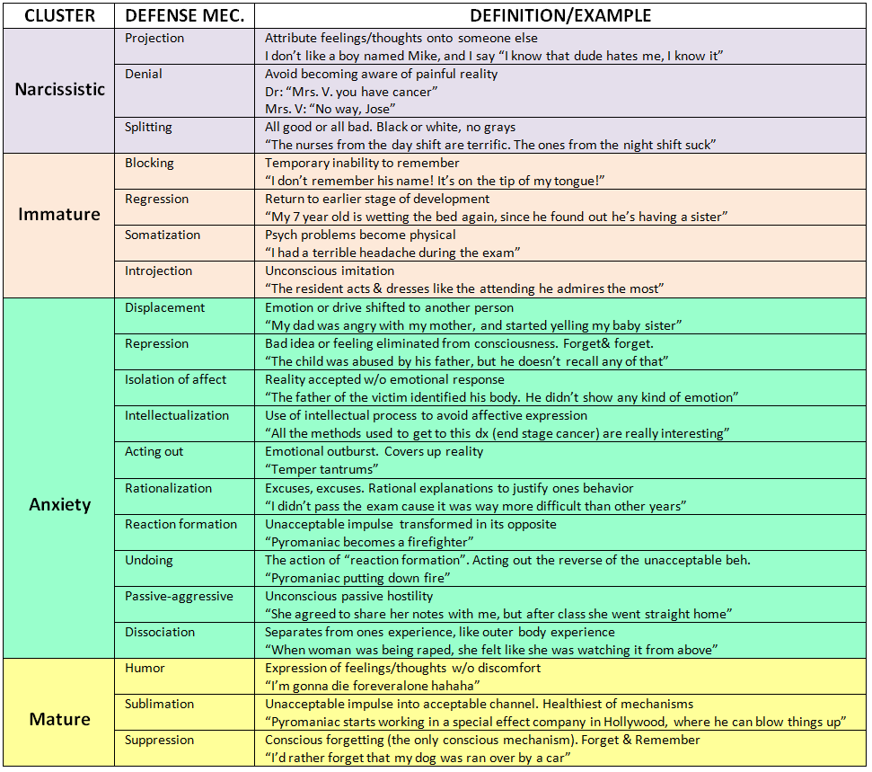 Defense Mechanism Liberal Dictionary