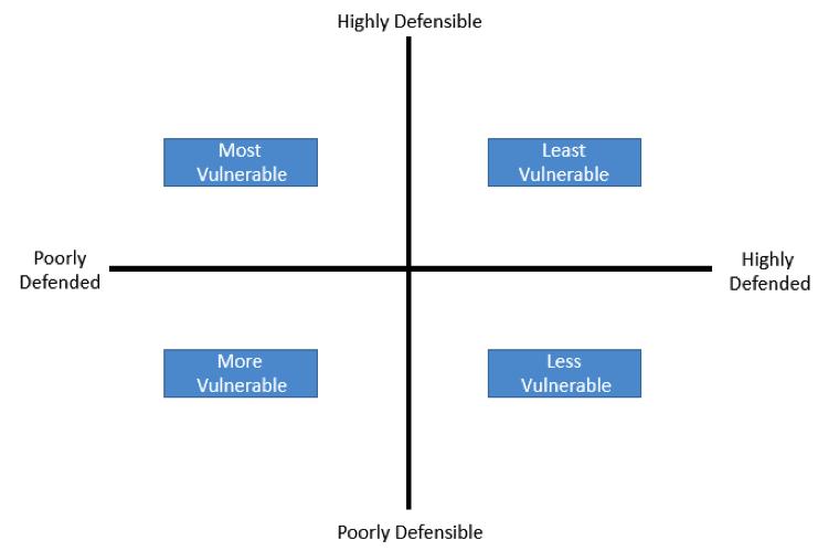 defensibility tim erlin 2