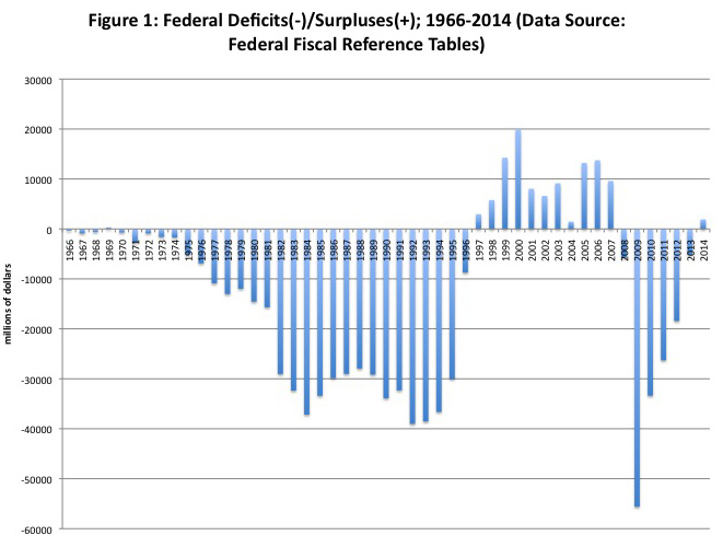 Indeed, in the half-century this data covers, there were 36 deficits and  only 13 surpluses. In other words, the federal government has run a deficit  nearly
