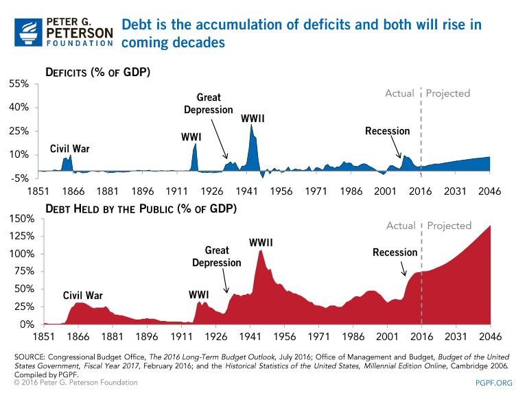 Historically, periods with spikes in deficits and corresponding increases  in the national debt have been periods with significant defense and war  spending.