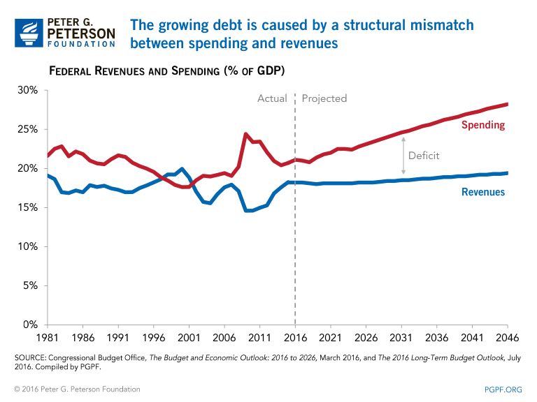 If the government spends more than it takes in, then it runs a deficit. If  the government takes in more than it spends, it runs a surplus.