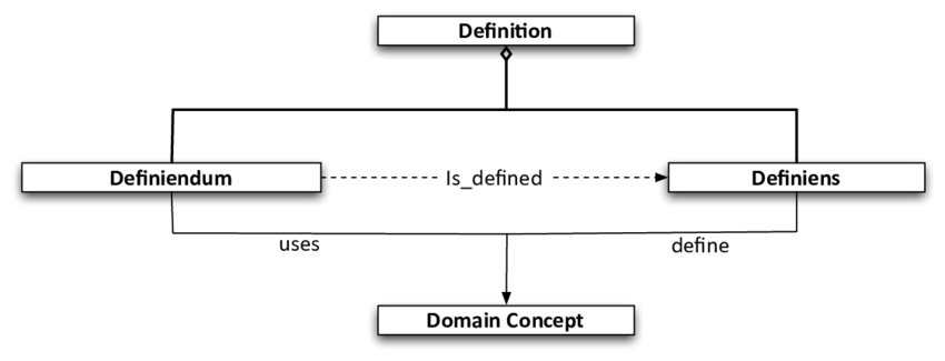 16: Definition, Definiendum, Definiens concepts in the SciAnnotDoc