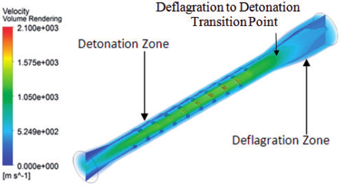 Deflagration and detonation zone defined by C-J velocity.