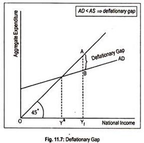 Deflationary Gap: