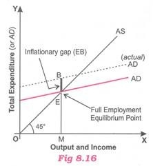 Output and Income