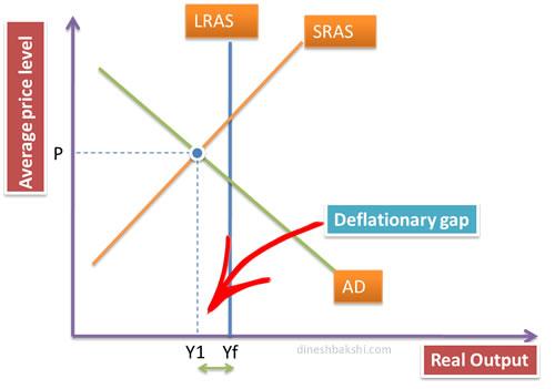 deflationary gap