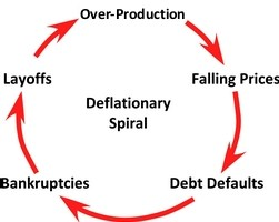 deflationary spiral - Liberal Dictionary