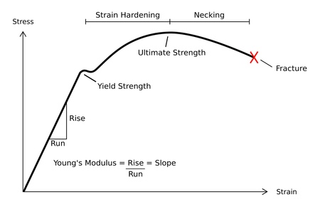 Typical stress vs. strain diagram indicating the various stages of  deformation.