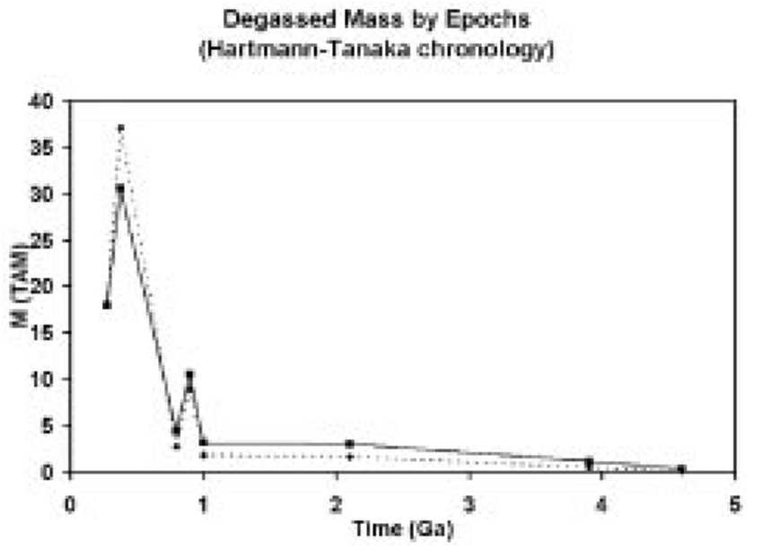Integrated mass degassed in time. Solid and dotted lines mean the same as  in Figure