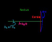 Formulas for radius of curvature[edit]