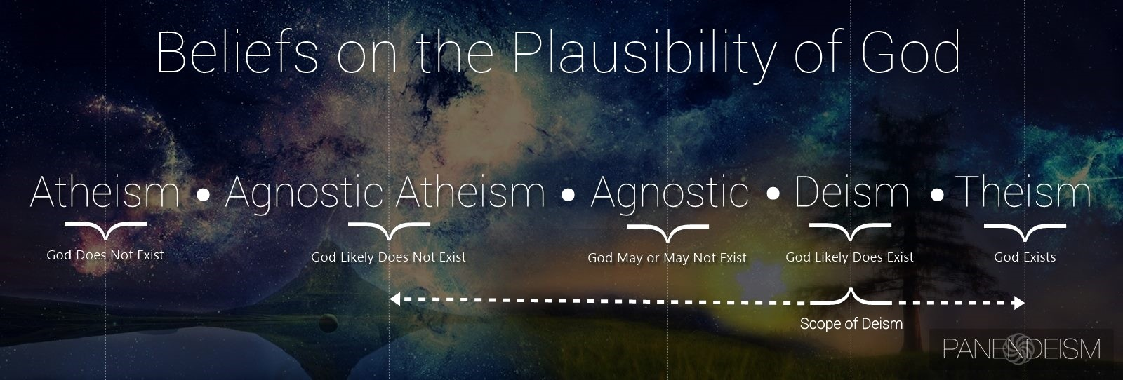 How Atheism and Deism are mutually exclusive