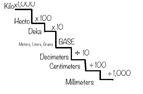 To find out the answer to how many centimeters in 3 dekameters, you would  move up from centimeters 3 times, to get to the dekameter step.