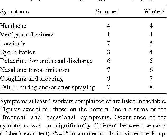 Table 3. Symptoms occurring during pesticide spraying