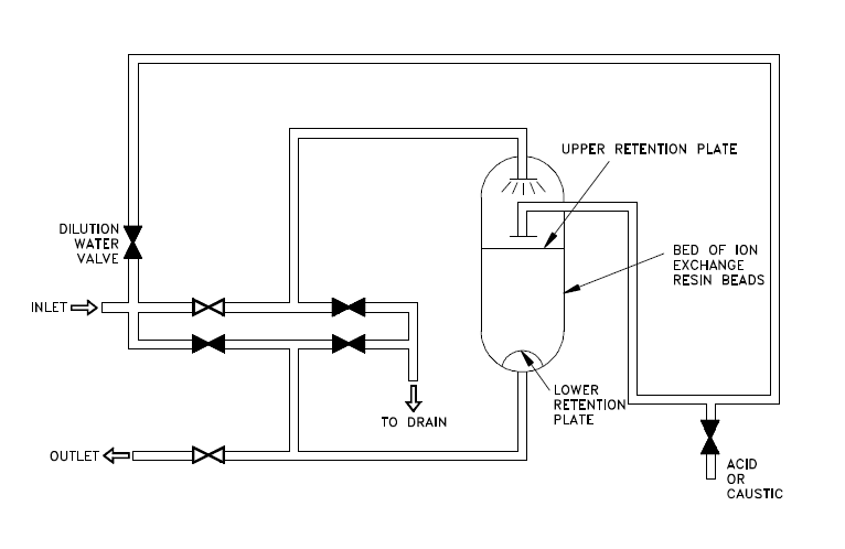 Figure 1 - Typical single bed demineralizer schematic