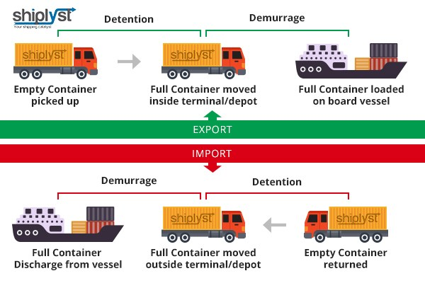 demurrage and detention