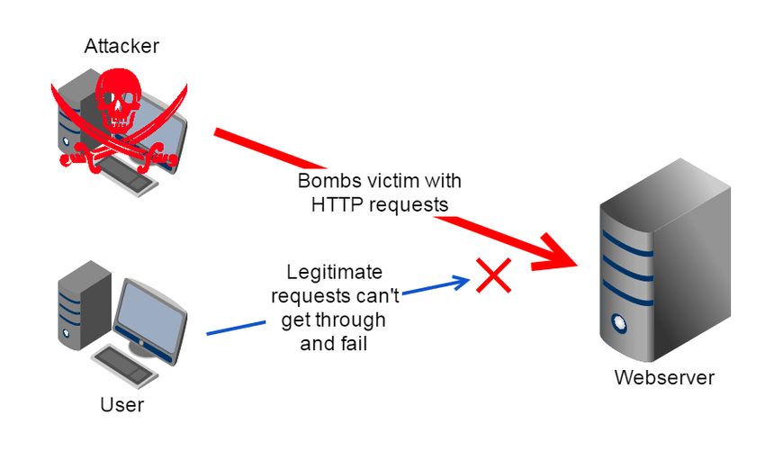 Denial of Service (DoS) attack A DDoS (Distributed Denial of Service) attack  as shown in Figure 4 on the other hand, employs several systems to attack a