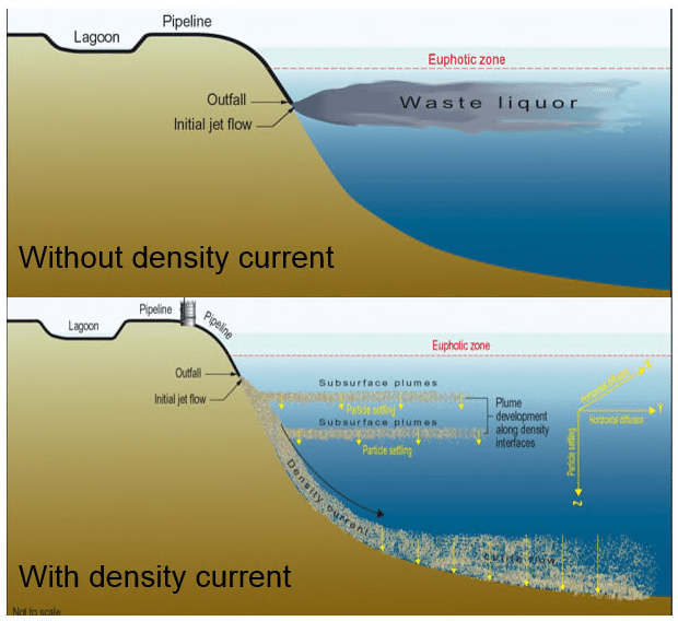 Outfall Discharge Not Forming (Top) / Forming (Bottom) a Density Current