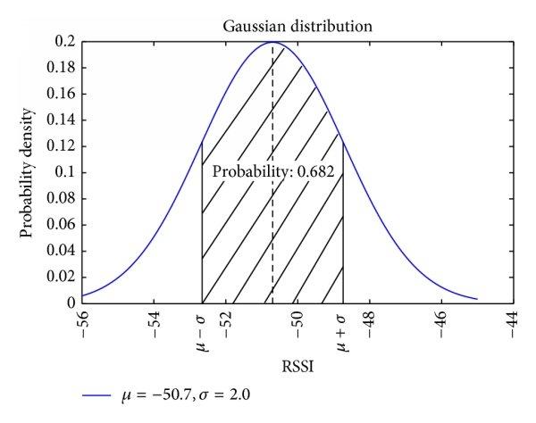 Gaussian probability density function.